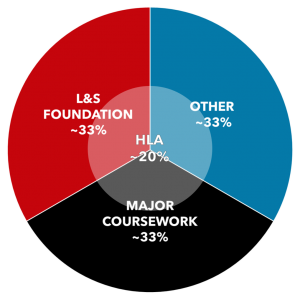 """Pie chart with overview of L&S degree requirements: One-third L&S foundation, one-third major coursework, one-third other. A translucent circle over the middle 20% of the chart is labeled """"HLA."""""""