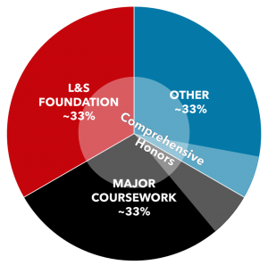 """Pie chart divided into thirds: L&S foundation, major coursework, and other. Translucent shading labeled """"Comprehensive Honors"""" is over the center of the circle and a slice covering part of """"major coursework"""" and """"other."""""""